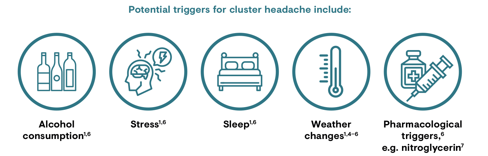 Potential triggers for cluster headache include alcohol, stress, sleep, weather changes and pharmacological triggers